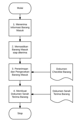 Standard Operating Procedure Sop Barang Masuk Di Gudang