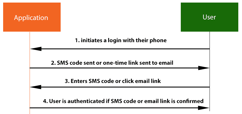 konsep Passwordless Authentication