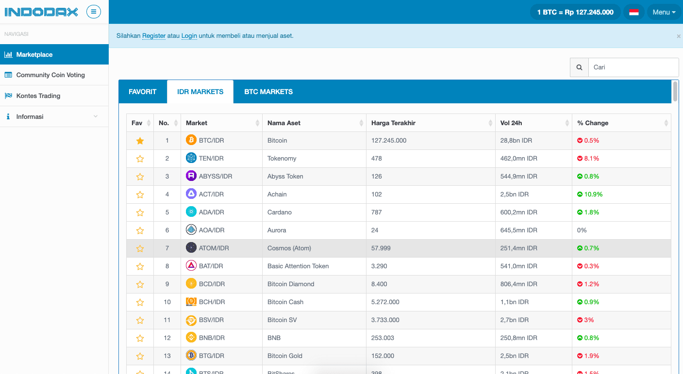 Bitcoin Memberikan Keuntungan
