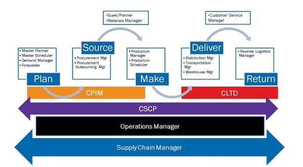 Materi Bahasan Sertifikasi Logistik CLTD APICS